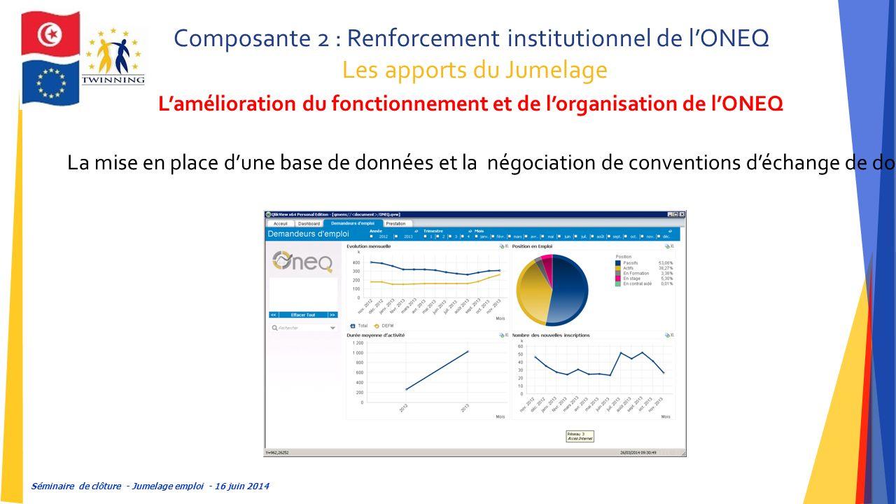 Séminaire de clôture - Jumelage emploi - 16 juin 2014 Composante 2 : Renforcement institutionnel de l'ONEQ Les apports du Jumelage L'amélioration du fonctionnement et de l'organisation de l'ONEQ La mise en place d'une base de données et la négociation de conventions d'échange de données