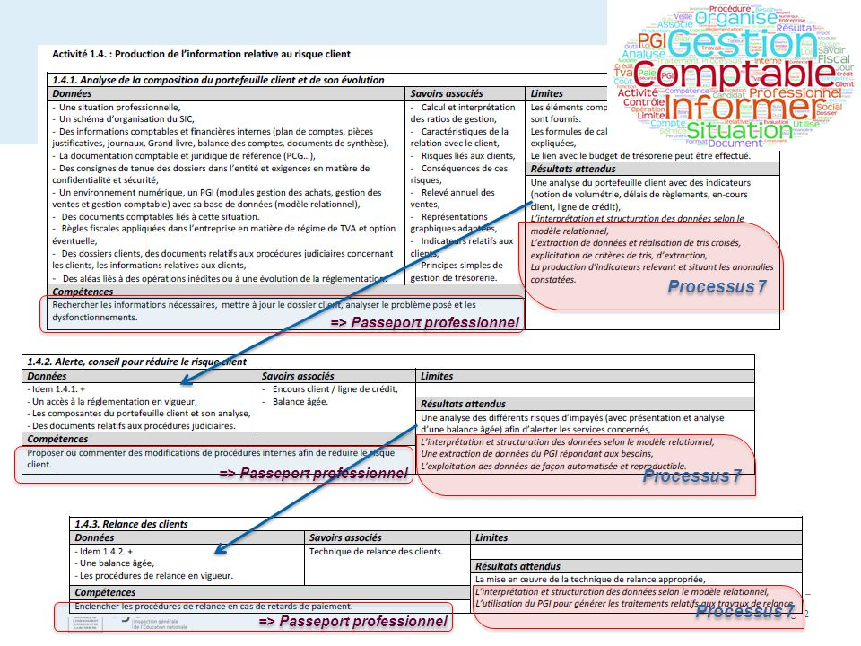 Page 2 Processus 7 => Passeport professionnel