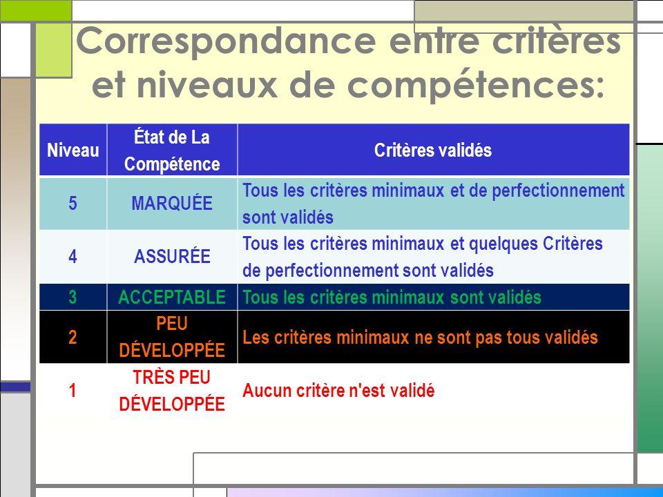 Correspondance entre critères et niveaux de compétences: Niveau État de La Compétence Critères validés 5MARQUÉE Tous les critères minimaux et de perfectionnement sont validés 4ASSURÉE Tous les critères minimaux et quelques Critères de perfectionnement sont validés 3ACCEPTABLETous les critères minimaux sont validés 2 PEU DÉVELOPPÉE Les critères minimaux ne sont pas tous validés 1 TRÈS PEU DÉVELOPPÉE Aucun critère n est validé