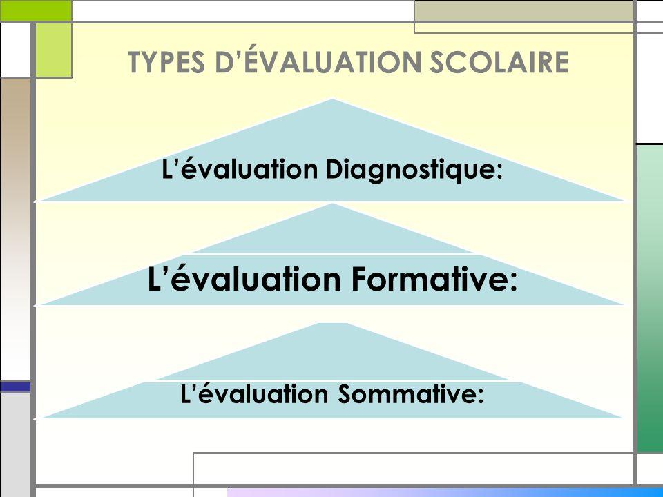 TYPES D'ÉVALUATION SCOLAIRE L'évaluation Diagnostique: L'évaluation Formative: L'évaluation Sommative: