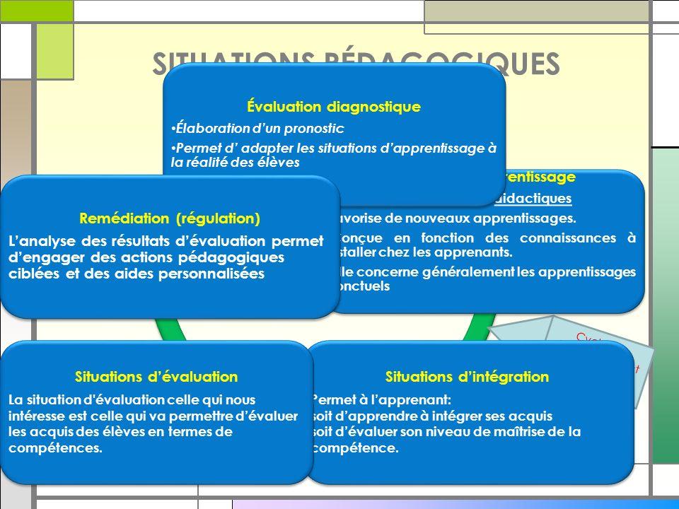 SITUATIONS PÉDAGOGIQUES Évaluation diagnostique Situation d'intégration Situation d'évaluation Remédiation (Régulation) Remédiation (Régulation) Cycle de développement de compétences Situations d'apprentissage Aussi appelées situations didactiques favorise de nouveaux apprentissages.