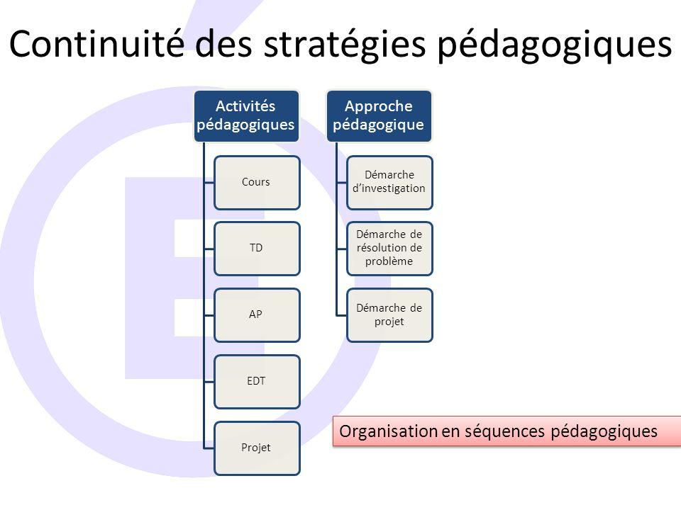 Continuité des stratégies pédagogiques Activités pédagogiques CoursTDAPEDTProjet Approche pédagogique Démarche d'investigation Démarche de résolution de problème Démarche de projet Organisation en séquences pédagogiques