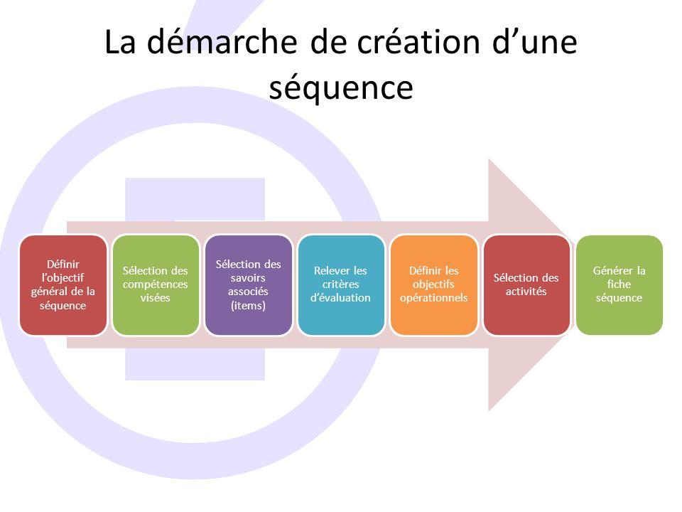 La démarche de création d'une séquence Définir l'objectif général de la séquence Sélection des compétences visées Sélection des savoirs associés (items) Relever les critères d'évaluation Définir les objectifs opérationnels Sélection des activités Générer la fiche séquence
