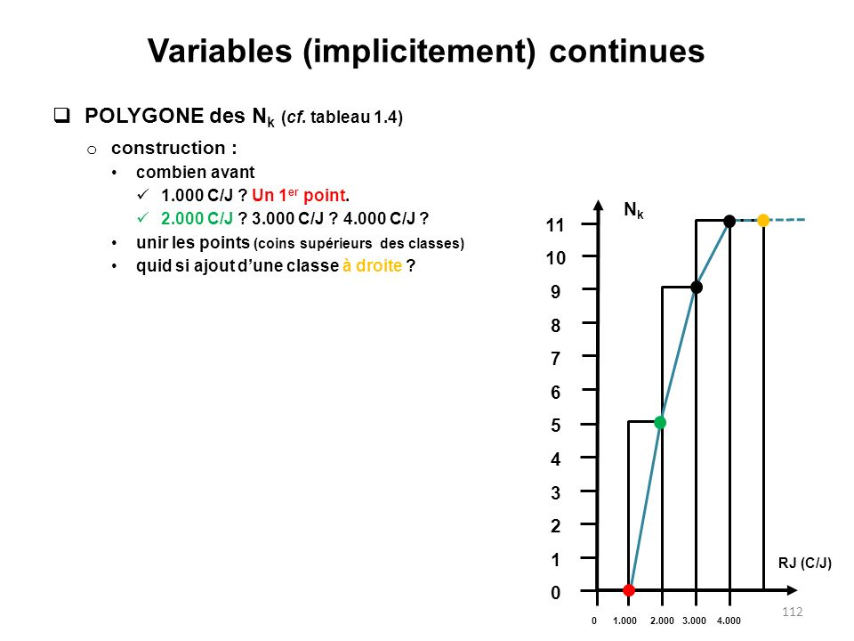 Variables (implicitement) continues  POLYGONE des N k (cf.
