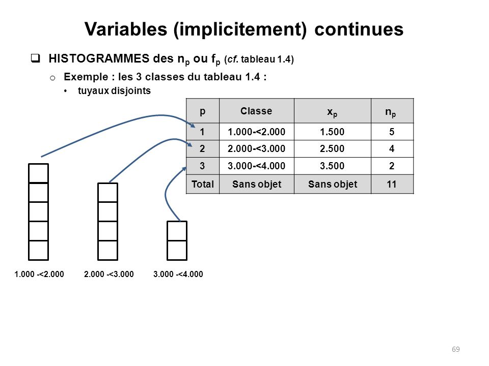 Variables (implicitement) continues  HISTOGRAMMES des n p ou f p (cf.
