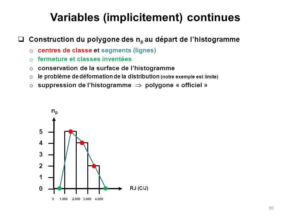 Variables (implicitement) continues  Construction du polygone des n p au départ de l'histogramme o centres de classe et segments (lignes) o fermeture et classes inventées o conservation de la surface de l'histogramme o le problème de déformation de la distribution (notre exemple est limite) o suppression de l'histogramme  polygone « officiel » o interprétation RJ (C/J) npnp RJ (C/J) npnp