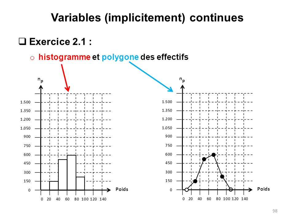 Variables (implicitement) continues  Exercice 2.1 : o histogramme et polygone des effectifs 98