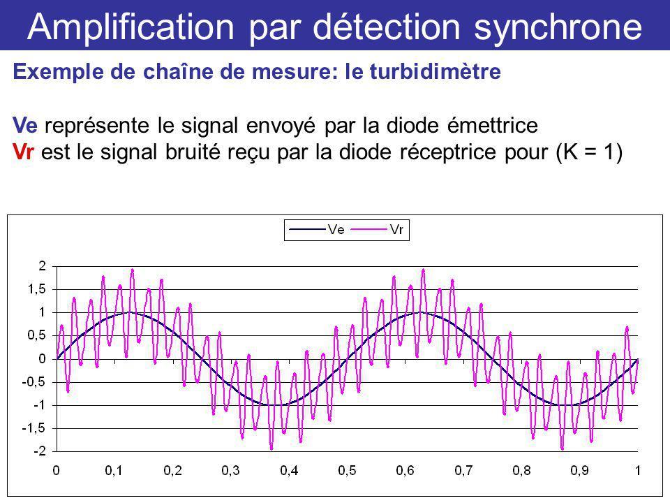 Amplification par détection synchrone Exemple de chaîne de mesure: le turbidimètre Ve représente le signal envoyé par la diode émettrice Vr est le signal bruité reçu par la diode réceptrice pour (K = 1)