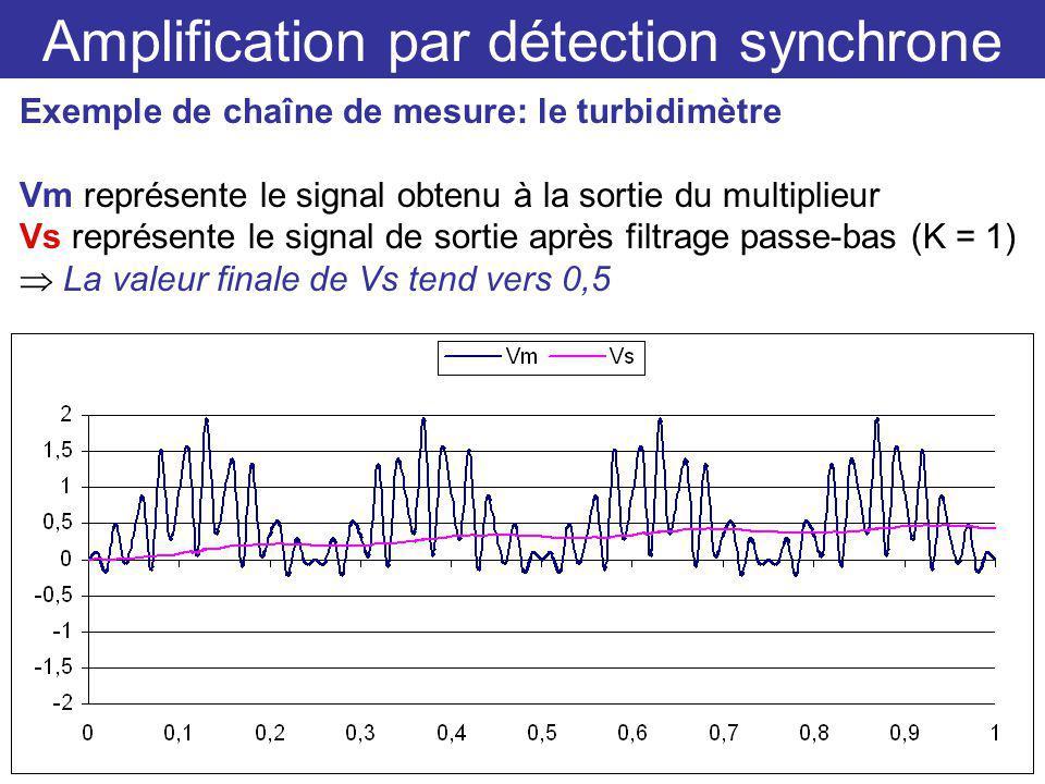 Amplification par détection synchrone Exemple de chaîne de mesure: le turbidimètre Vm représente le signal obtenu à la sortie du multiplieur Vs représente le signal de sortie après filtrage passe-bas (K = 1) La valeur finale de Vs tend vers 0,5