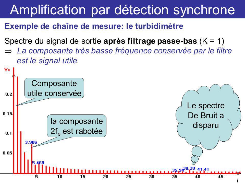 Amplification par détection synchrone Exemple de chaîne de mesure: le turbidimètre Spectre du signal de sortie après filtrage passe-bas (K = 1) La composante très basse fréquence conservée par le filtre est le signal utile Le spectre De Bruit a disparu Composante utile conservée la composante 2f e est rabotée