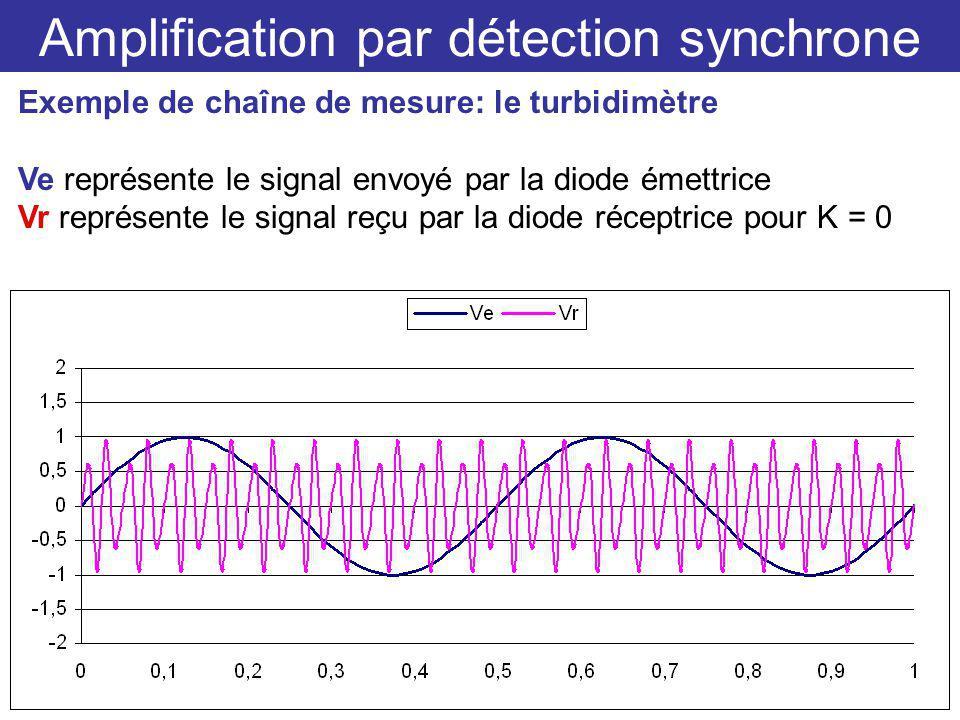 Amplification par détection synchrone Exemple de chaîne de mesure: le turbidimètre Ve représente le signal envoyé par la diode émettrice Vr représente le signal reçu par la diode réceptrice pour K = 0