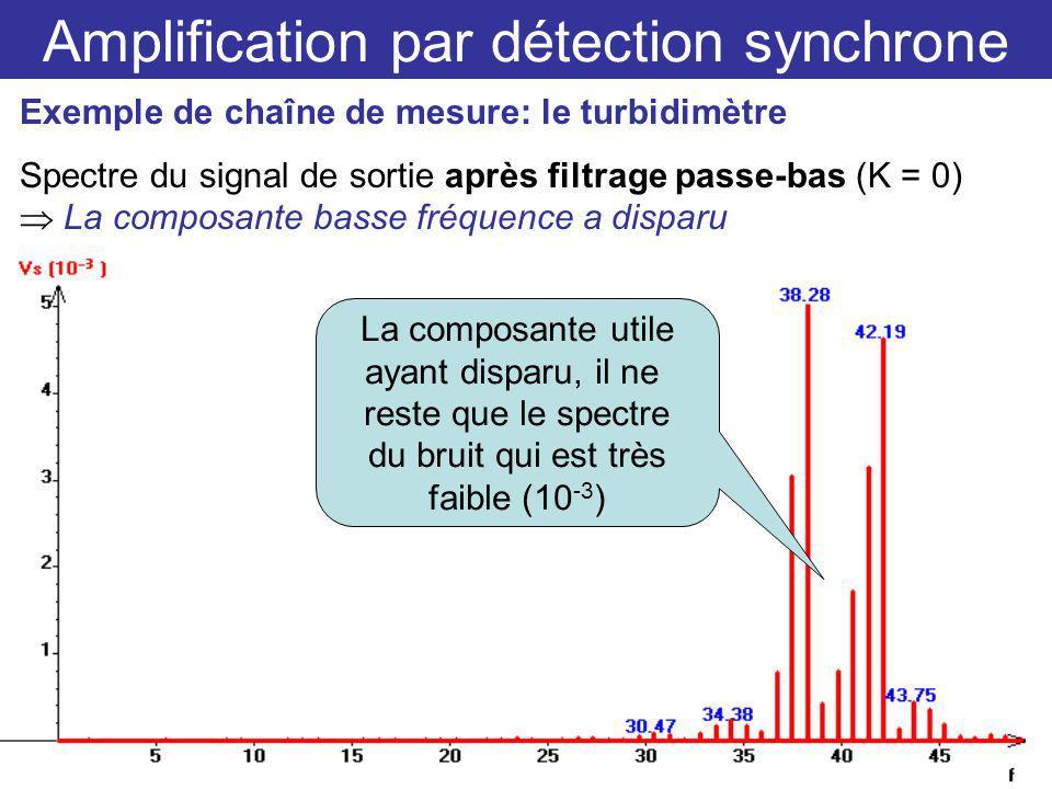 Amplification par détection synchrone Exemple de chaîne de mesure: le turbidimètre Spectre du signal de sortie après filtrage passe-bas (K = 0) La composante basse fréquence a disparu La composante utile ayant disparu, il ne reste que le spectre du bruit qui est très faible (10 -3 )