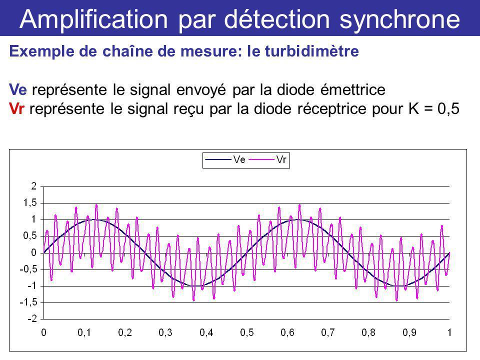 Amplification par détection synchrone Exemple de chaîne de mesure: le turbidimètre Ve représente le signal envoyé par la diode émettrice Vr représente le signal reçu par la diode réceptrice pour K = 0,5