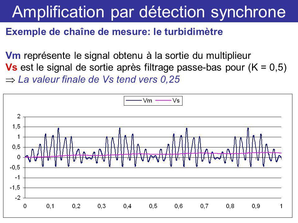 Amplification par détection synchrone Exemple de chaîne de mesure: le turbidimètre Vm représente le signal obtenu à la sortie du multiplieur Vs est le signal de sortie après filtrage passe-bas pour (K = 0,5) La valeur finale de Vs tend vers 0,25