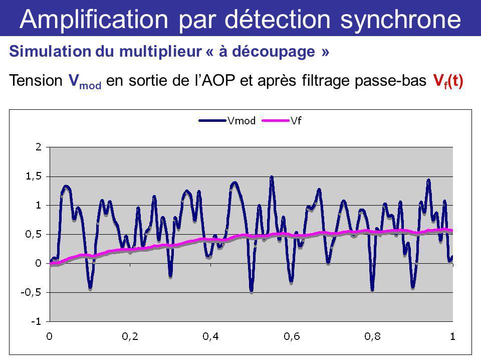 Amplification par détection synchrone Simulation du multiplieur « à découpage » Tension V mod en sortie de lAOP et après filtrage passe-bas V f (t)