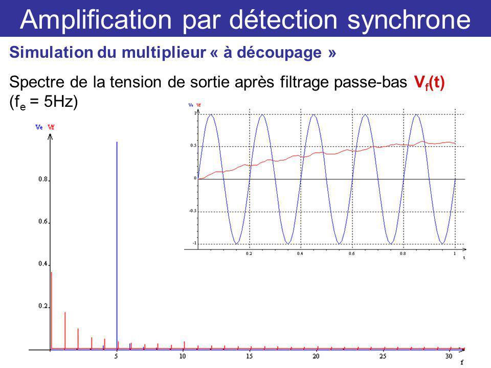 Amplification par détection synchrone Simulation du multiplieur « à découpage » Spectre de la tension de sortie après filtrage passe-bas V f (t) (f e = 5Hz)