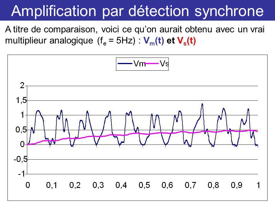 Amplification par détection synchrone A titre de comparaison, voici ce quon aurait obtenu avec un vrai multiplieur analogique (f e = 5Hz) : V m (t) et V s (t)