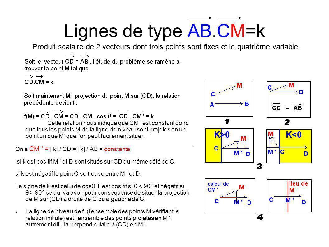 Lignes de type AB.CM=k Cette relation nous indique que CM est constant donc que tous les points M de la ligne de niveau sont projetés en un point unique M que l on peut facilement situer.