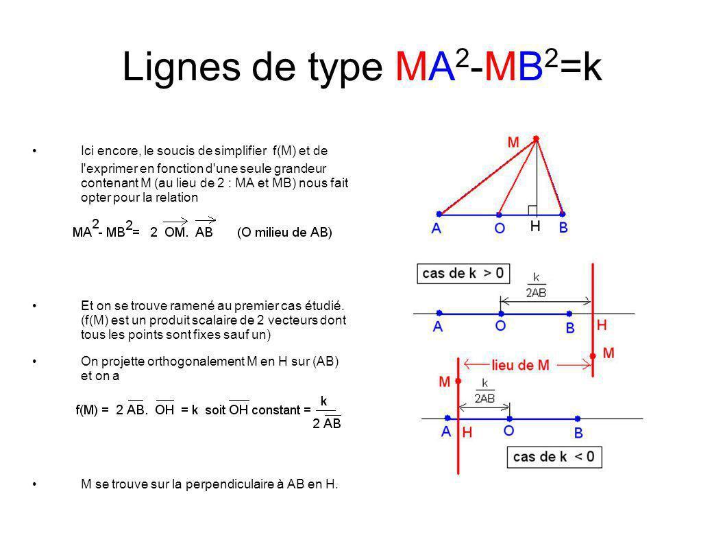 Lignes de type MA 2 -MB 2 =k Ici encore, le soucis de simplifier f(M) et de l exprimer en fonction d une seule grandeur contenant M (au lieu de 2 : MA et MB) nous fait opter pour la relation Et on se trouve ramené au premier cas étudié.