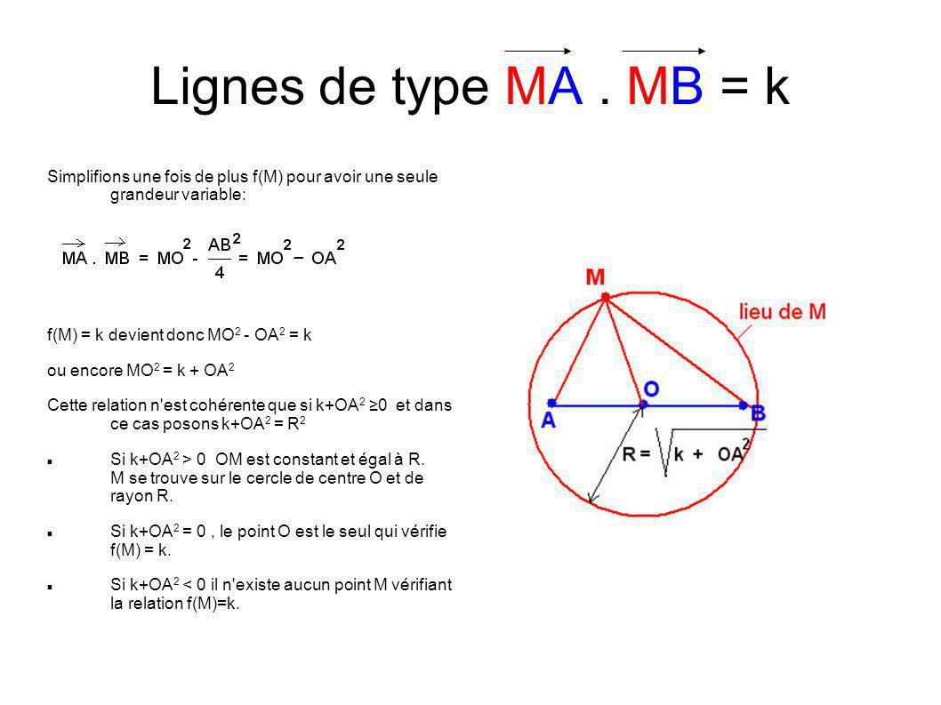 Simplifions une fois de plus f(M) pour avoir une seule grandeur variable: f(M) = k devient donc MO 2 - OA 2 = k ou encore MO 2 = k + OA 2 Cette relation n est cohérente que si k+OA 2 0 et dans ce cas posons k+OA 2 = R 2 Si k+OA 2 > 0 OM est constant et égal à R.