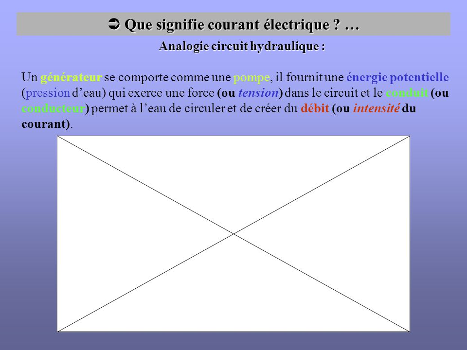 Que signifie courant électrique ? … Que signifie courant électrique ? … Analogie circuit hydraulique : Un générateur se comporte comme une pompe, il f