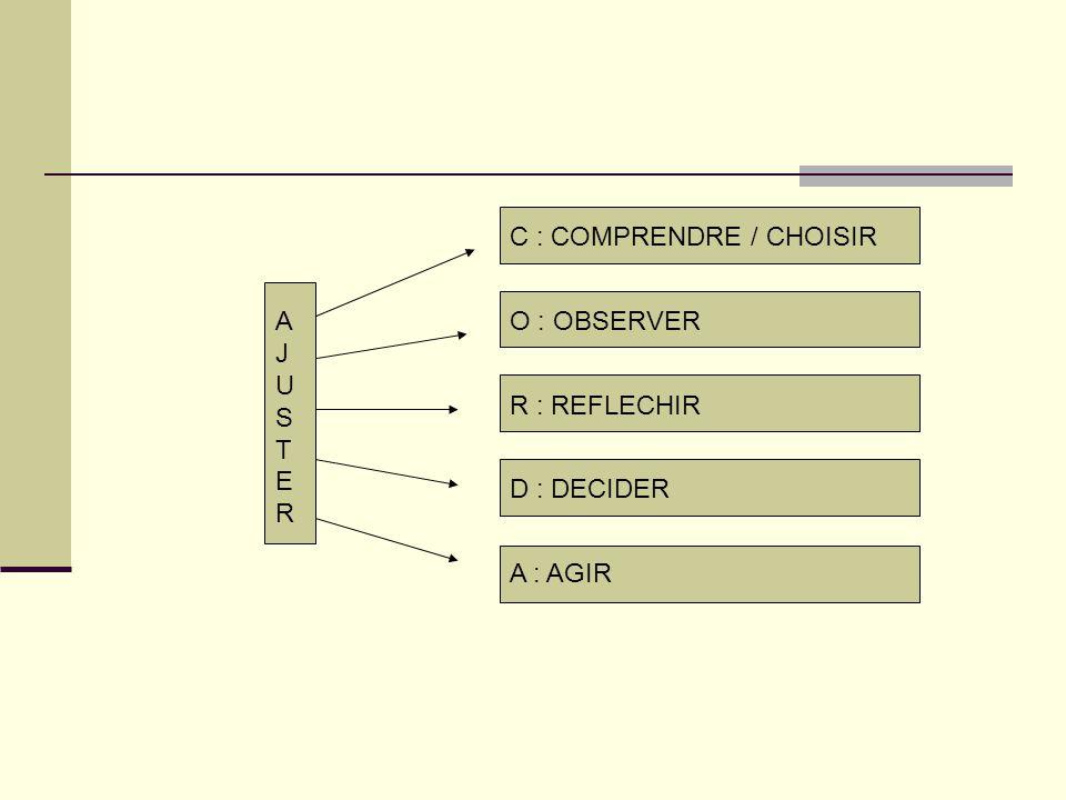C : COMPRENDRE / CHOISIR O : OBSERVER R : REFLECHIR D : DECIDER A : AGIR AJUSTERAJUSTER