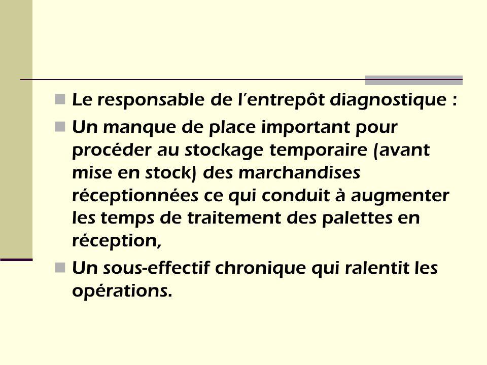 Le responsable de lentrepôt diagnostique : Un manque de place important pour procéder au stockage temporaire (avant mise en stock) des marchandises ré