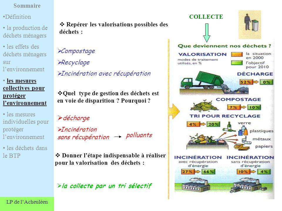 LP de lAcheuléen COLLECTE Repérer les valorisations possibles des déchets : Compostage Recyclage Incinération avec récupération Quel type de gestion des déchets est en voie de disparition .