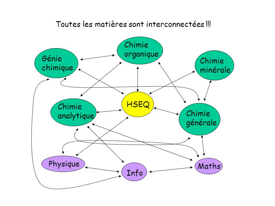 Chimie analytique HSEQ Chimie générale Génie chimique Chimie organique Chimie minérale Physique Info Maths Toutes les matières sont interconnectées !!!