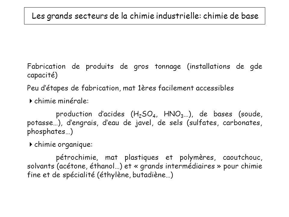 Les grands secteurs de la chimie industrielle: chimie de base Fabrication de produits de gros tonnage (installations de gde capacité) Peu détapes de fabrication, mat 1ères facilement accessibles chimie minérale: production dacides (H 2 SO 4, HNO 3 …), de bases (soude, potasse…), dengrais, deau de javel, de sels (sulfates, carbonates, phosphates…) chimie organique: pétrochimie, mat plastiques et polymères, caoutchouc, solvants (acétone, éthanol…) et « grands intermédiaires » pour chimie fine et de spécialité (éthylène, butadiène…)