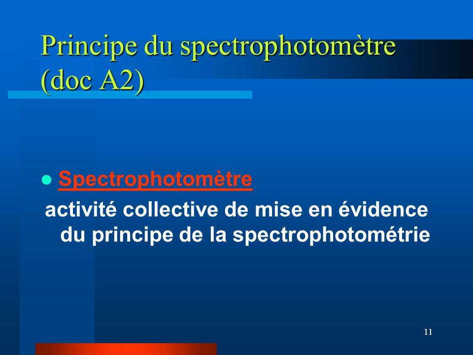 11 Principe du spectrophotomètre (doc A2) Spectrophotomètre activité collective de mise en évidence du principe de la spectrophotométrie