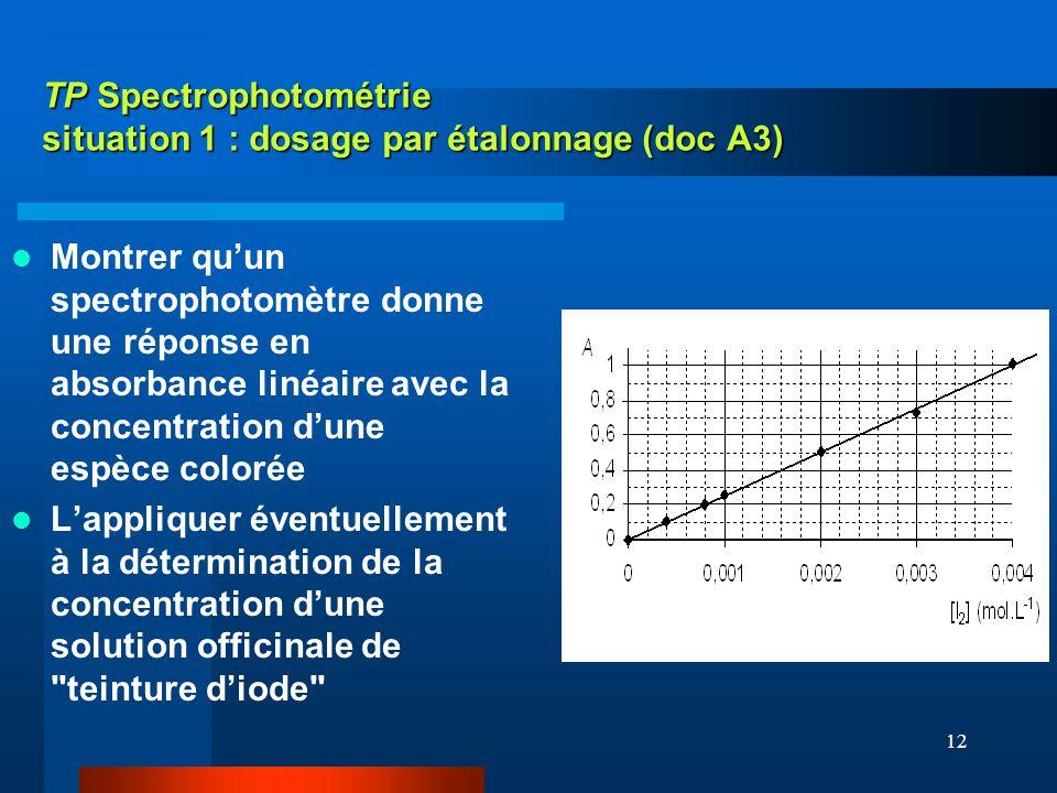 12 TP Spectrophotométrie situation 1 : dosage par étalonnage (doc A3) Montrer quun spectrophotomètre donne une réponse en absorbance linéaire avec la