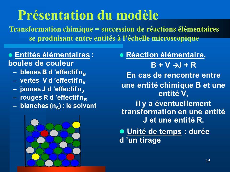 15 Présentation du modèle Entités élémentaires : boules de couleur –bleues B d effectif n B –vertes V d effectif n V –jaunes J d effectif n J –rouges