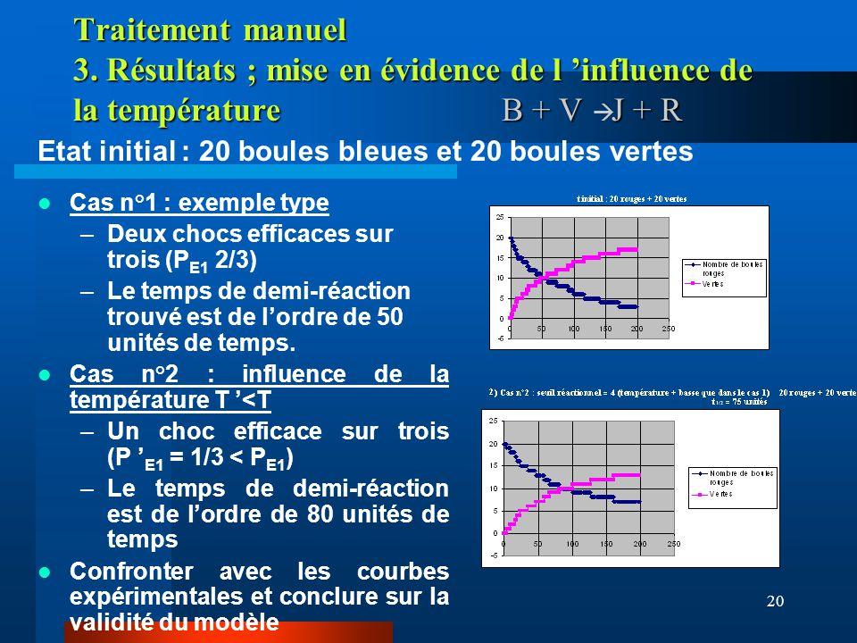 20 Traitement manuel 3. Résultats ; mise en évidence de l influence de la température B + V J + R Cas n°1 : exemple type –Deux chocs efficaces sur tro