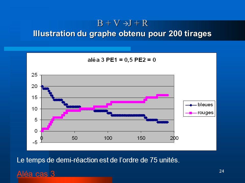 24 B + V J + R Illustration du graphe obtenu pour 200 tirages Le temps de demi-réaction est de lordre de 75 unités. Aléa cas 3