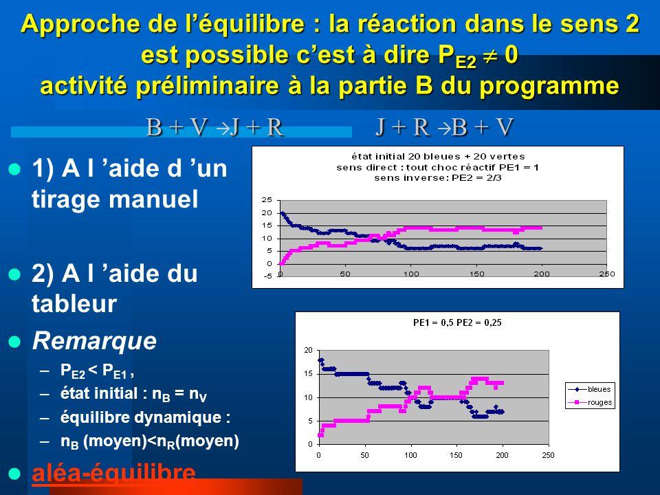 26 Approche de léquilibre : la réaction dans le sens 2 est possible cest à dire P E2 0 activité préliminaire à la partie B du programme B + V J + R J