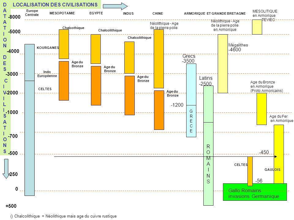 LOCALISATION DES CIVILISATIONSD A T A T I O N D E S C I V I L I S A T I O N S 0 -500 -700 -250 -1000 -2000 -3000 -5000 -8000 -4000 +500 Bassin Danubien - Roumanie Civilisation des KOURGANES Europe Centrale Migration Indo Européenne Vers lOuest de lEurope Puis celtes -2500 à - 56 ROMAINSROMAINS Age du Bronze en Armorique (Proto Armoricains) Age du Fer en Armorique Néolithique - Age de la pierre polie en Armorique Mégalithes -4600 à - 2000 Métissage Latins GRECEGRECE Grecs -450 Gallo Romains et invasions Germanique Infiltration puis insertion des Bretons Moyen Age MESOLITIQUE en Armorique Homme de Téviec ARMORIQUE Phéniciens Carthage Néolithique - Age de la pierre polie en Méditerranée Courant Méditerranéen puis Atlantique Courant Central et Cardial