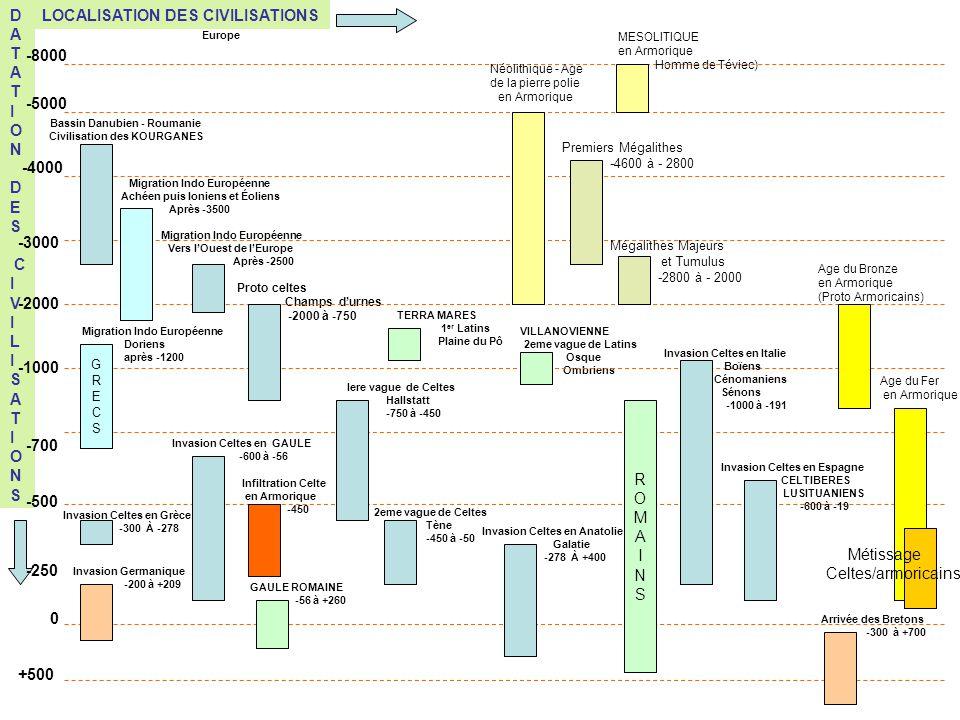 VILLANOVIENNE 2eme vague de Latins Osque Ombriens TERRA MARES 1 er Latins Plaine du Pô Proto celtes Champs durnes -2000 à -750 LOCALISATION DES CIVILI