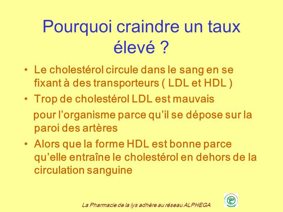 La Pharmacie de la lys adhère au réseau ALPHEGA Cest un « tueur silencieux « Les signes napparaissent que lorsque les artères sont déjà bouchées Nécessité de faire un bilan sanguin Valeurs idéales Cholestérol total : moins de 2g/l (5.2 mmol/l) LDL cholestérol : inférieures à 1.30 g/l (3.3 mmol/l) HDL cholestérol : supérieures à 0.40 g/l ( 1 mmol/l)