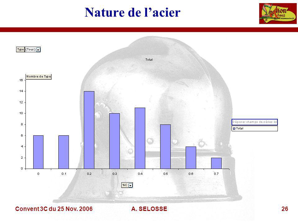 Convent 3C du 25 Nov. 2006A. SELOSSE26 Nature de lacier