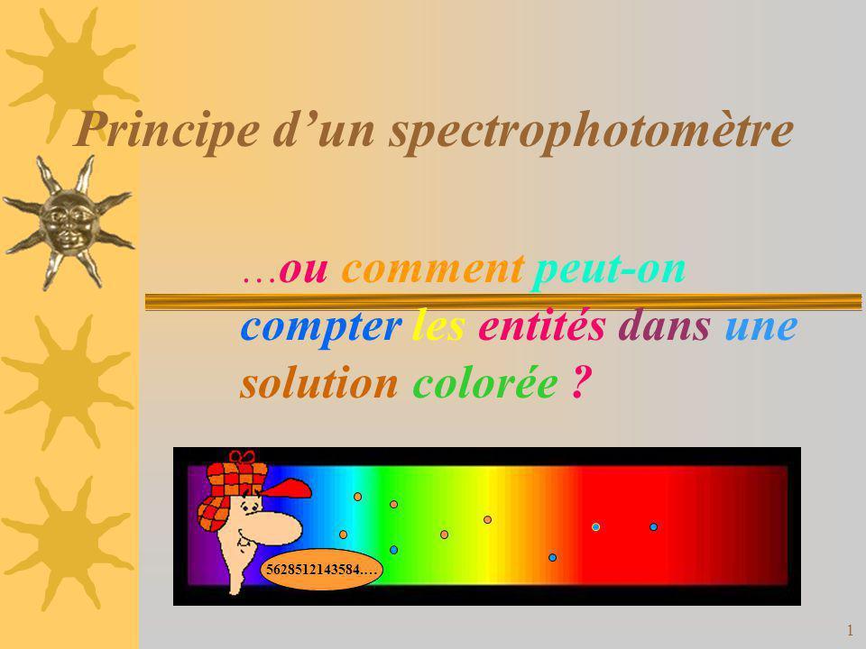 2 Principe du spectrophotomètre miroir réseau cuve deau cuve de solution de KMnO 4 fente rétroprojecteur Spectre dabsorption de leau Spectre dabsorption de la solution