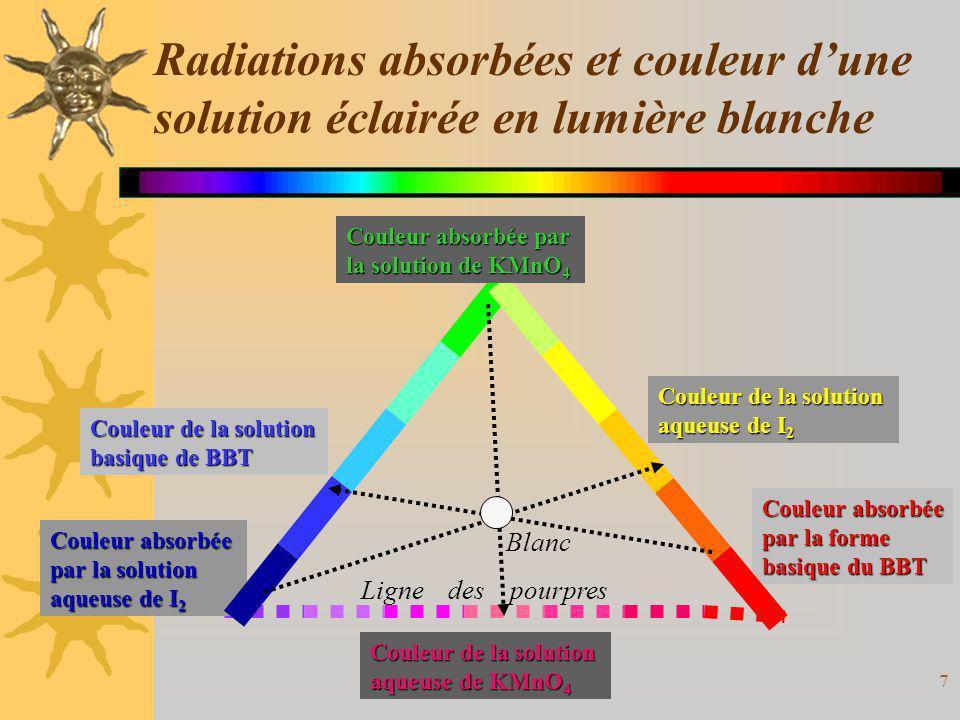 7 Ligne des pourpres Couleur absorbée par la forme basique du BBT Radiations absorbées et couleur dune solution éclairée en lumière blanche Couleur ab
