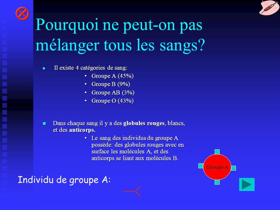 Groupe A Si on mélange du sang A avec du sang B:Si on mélange du sang A avec du sang B: Les anticorps anti-A (du sang B) vont se lier aux molécules A (du sang A) Cette réaction entraîne de fortes fièvres, jusquà la mort de lindividu Si on mélange du sang A avec du sang A:Si on mélange du sang A avec du sang A: Il ny a pas de liaison entre lanticorps anti- B (du sang A) et la molécule A (du sang A) Groupe A Lindividu récupère ses forces rapidement