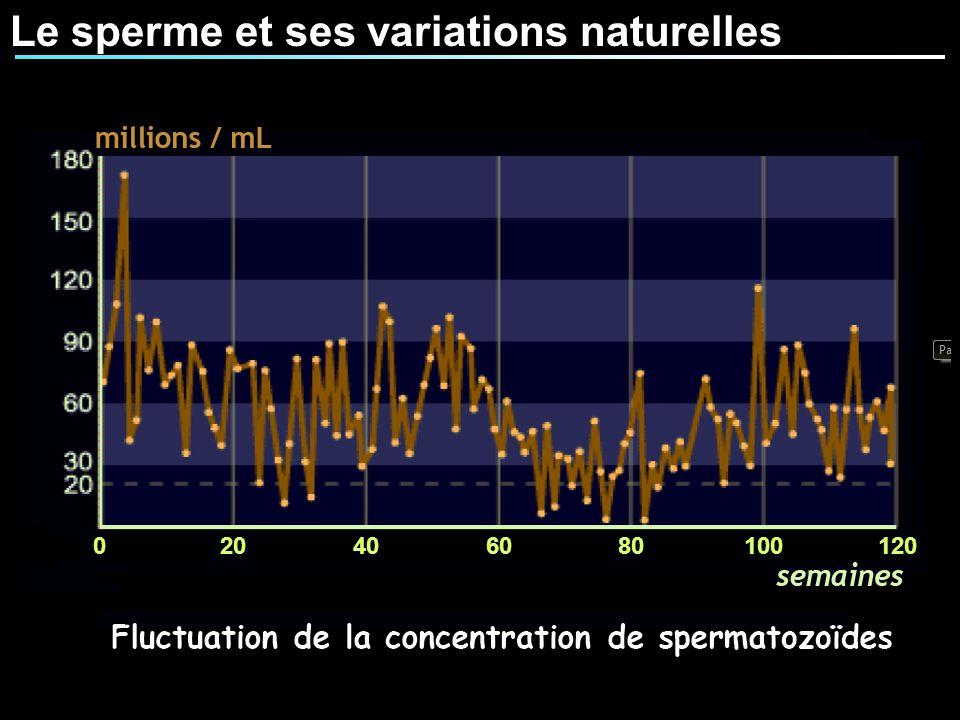 020406080100120 Le sperme et ses variations naturelles