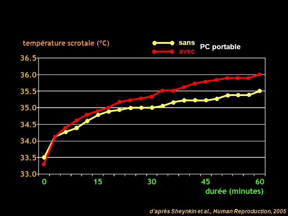 température scrotale (°C) daprès Sheynkin et al., Human Reproduction, 2005 sans avec PC portable
