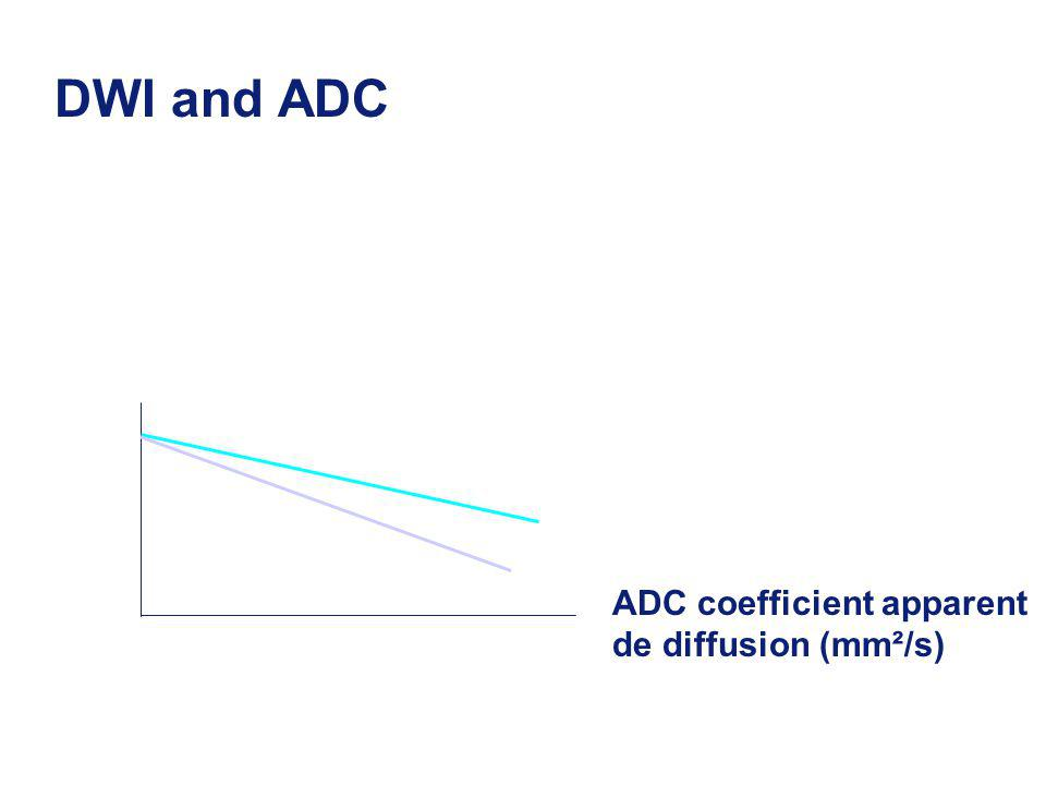 b-value s / mm Signal Intensity DWI and ADC DWI ADC coefficient apparent de diffusion (mm²/s)