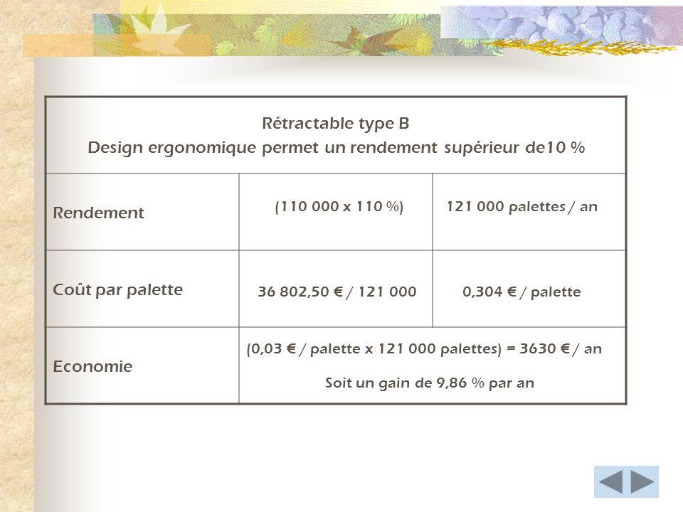 Rétractable type B Design ergonomique permet un rendement supérieur de10 % Rendement Coût par palette Economie 121 000 palettes / an(110 000 x 110 %) 36 802,50 / 121 0000,304 / palette (0,03 / palette x 121 000 palettes) = 3630 / an Soit un gain de 9,86 % par an