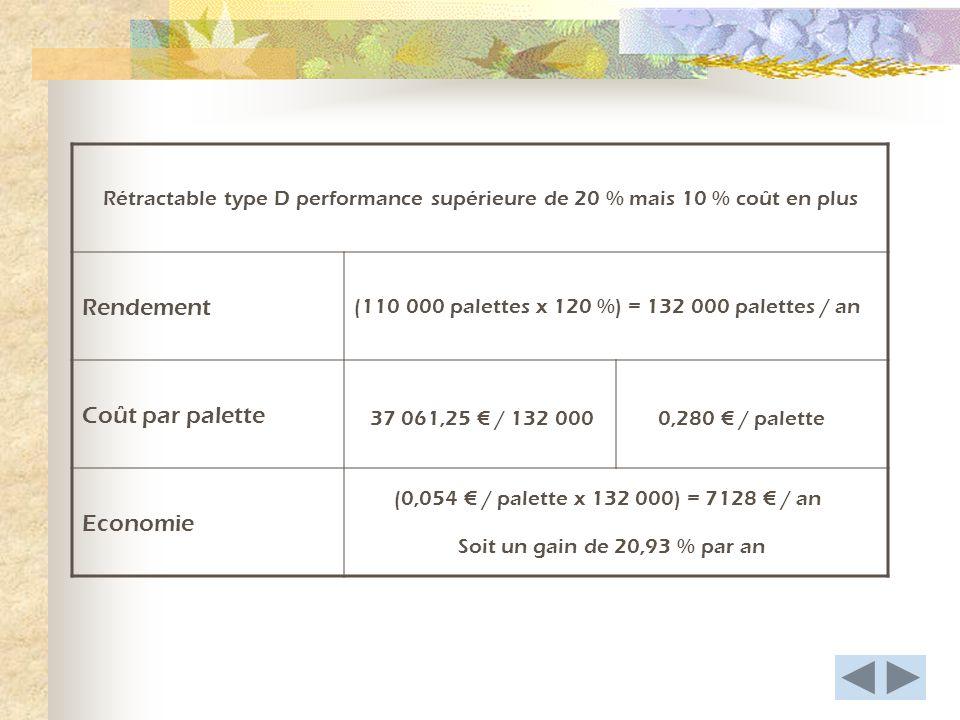 Rétractable type D performance supérieure de 20 % mais 10 % coût en plus Rendement Coût par palette Economie (110 000 palettes x 120 %) = 132 000 palettes / an 37 061,25 / 132 0000,280 / palette (0,054 / palette x 132 000) = 7128 / an Soit un gain de 20,93 % par an