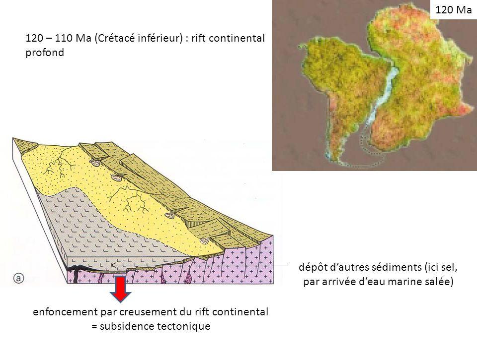 120 – 110 Ma (Crétacé inférieur) : rift continental profond dépôt dautres sédiments (ici sel, par arrivée deau marine salée) enfoncement par creusement du rift continental = subsidence tectonique 120 Ma