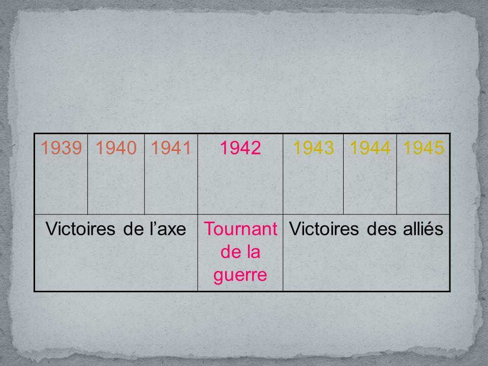 1939194019411942194319441945 Victoires de laxeTournant de la guerre Victoires des alliés